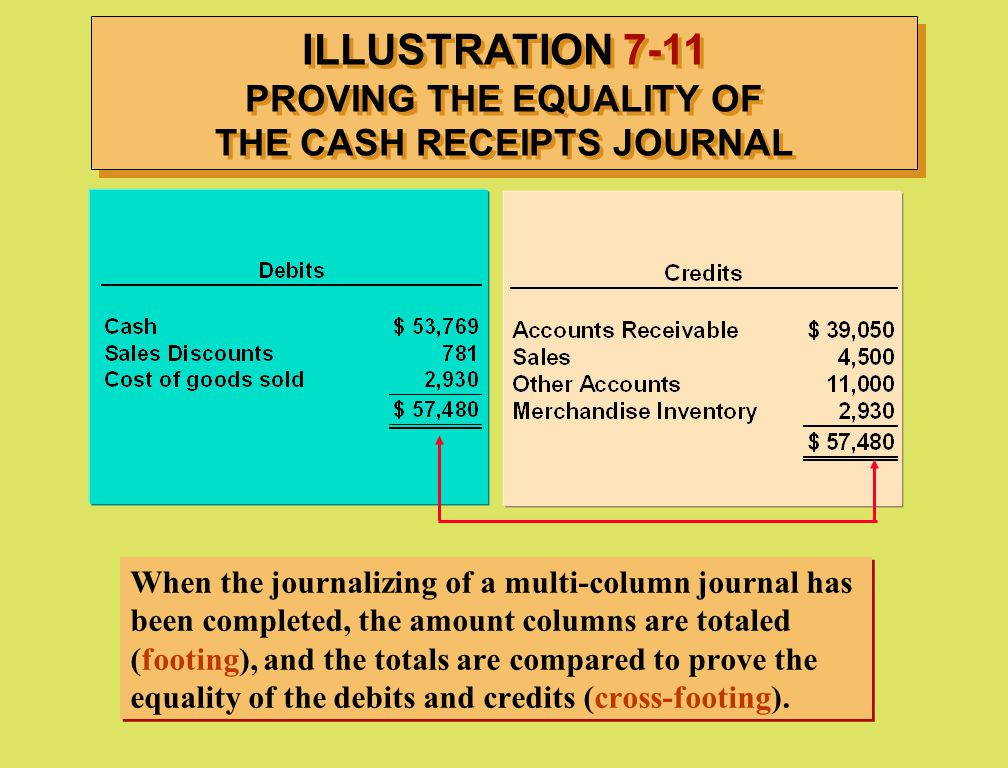 ILLUSTRATION 7-11 PROVING THE EQUALITY OF THE CASH RECEIPTS JOURNAL
