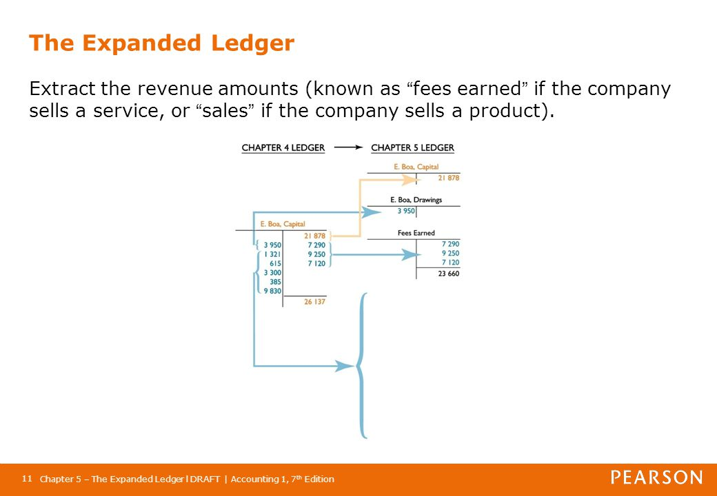 The Expanded Ledger Extract the revenue amounts (known as fees earned if the company sells a service, or sales if the company sells a product).
