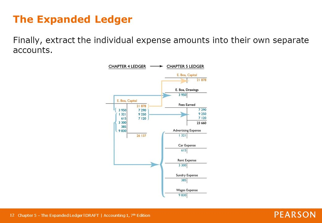 The Expanded Ledger Finally, extract the individual expense amounts into their own separate accounts.