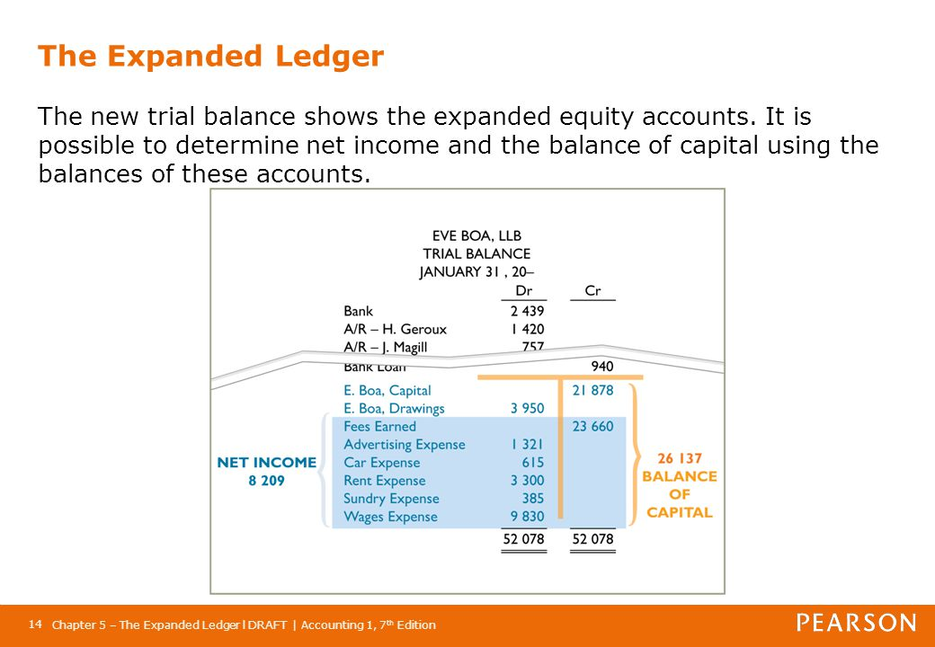 The Expanded Ledger The new trial balance shows the expanded equity accounts. It is possible to determine net income and the balance of capital using the balances of these accounts.