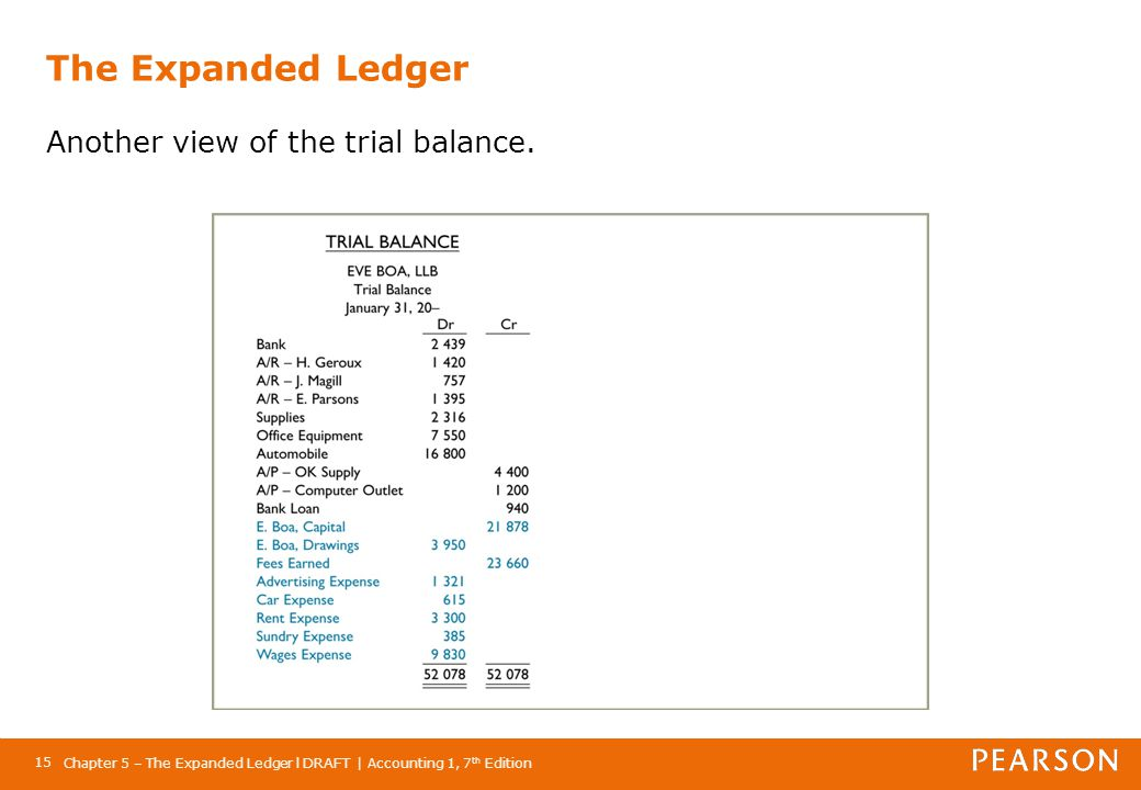 The Expanded Ledger Another view of the trial balance.