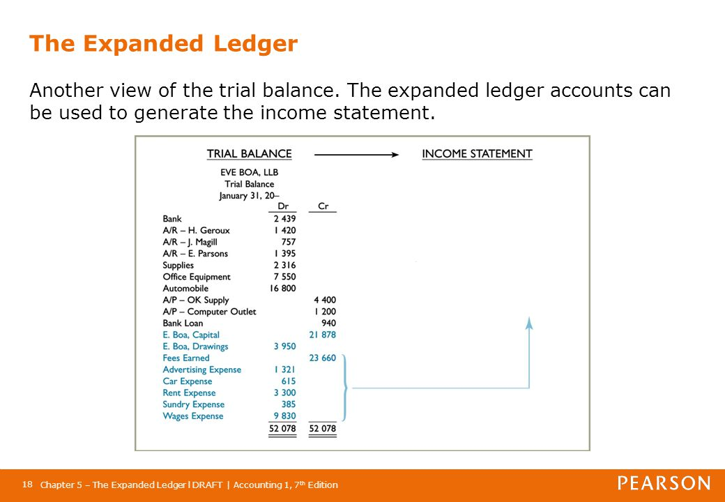 The Expanded Ledger Another view of the trial balance
