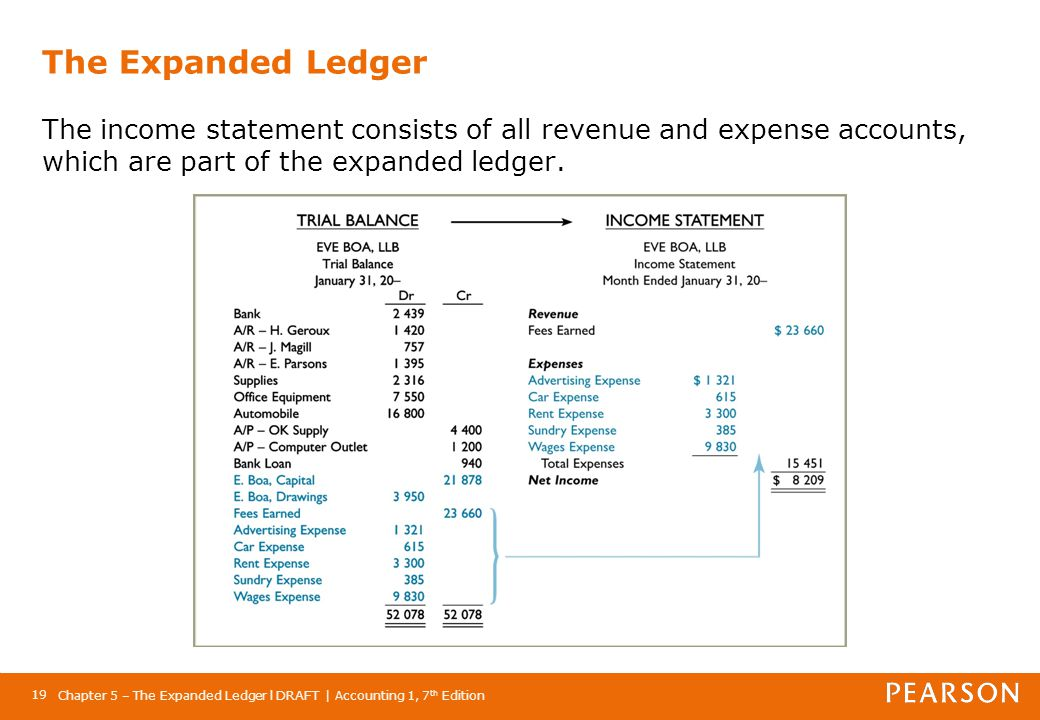 The Expanded Ledger The income statement consists of all revenue and expense accounts, which are part of the expanded ledger.