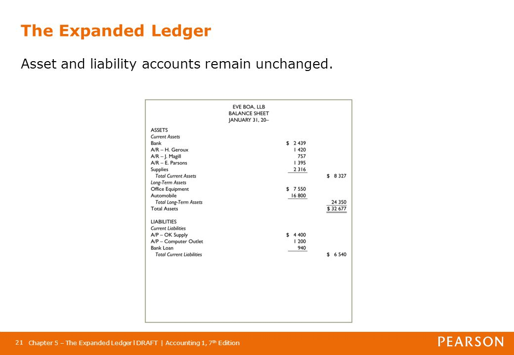 The Expanded Ledger Asset and liability accounts remain unchanged.