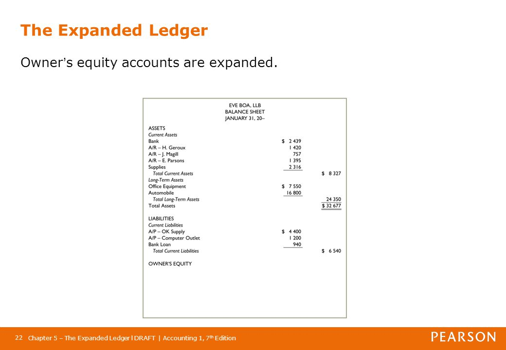 The Expanded Ledger Owner's equity accounts are expanded.