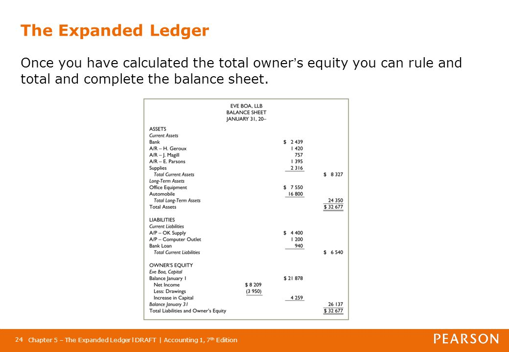 The Expanded Ledger Once you have calculated the total owner's equity you can rule and total and complete the balance sheet.