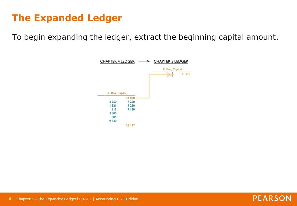 The Expanded Ledger To begin expanding the ledger, extract the beginning capital amount.
