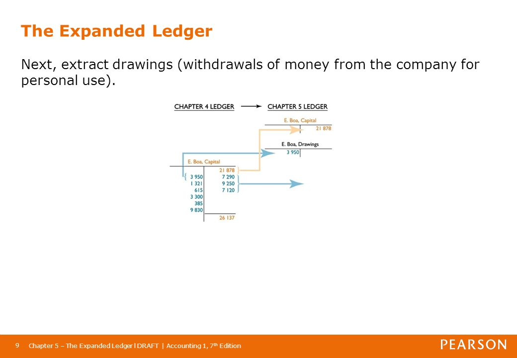 The Expanded Ledger Next, extract drawings (withdrawals of money from the company for personal use).