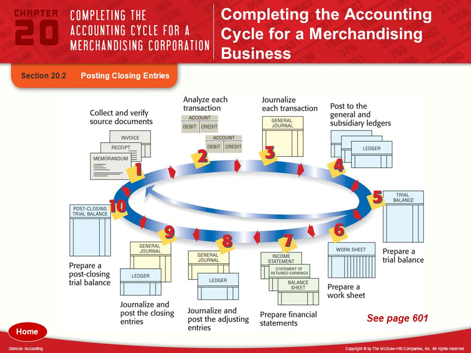 Completing the Accounting Cycle for a Merchandising Business