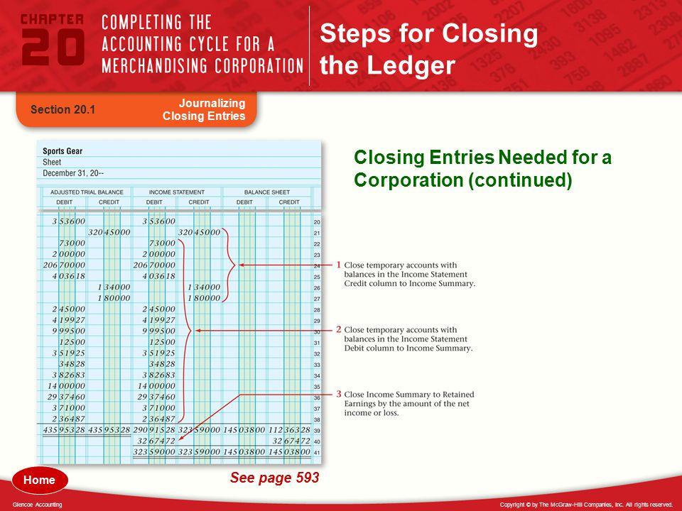 Steps for Closing the Ledger