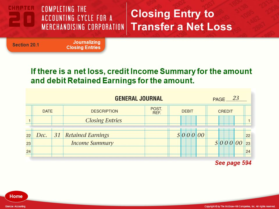 Closing Entry to Transfer a Net Loss