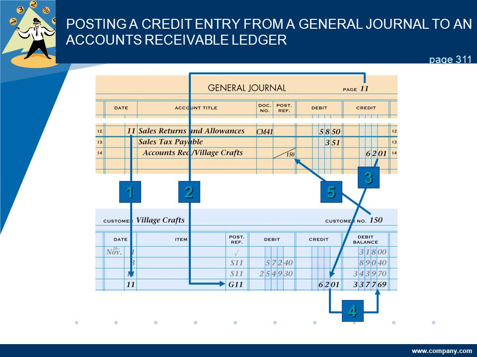 POSTING A CREDIT ENTRY FROM A GENERAL JOURNAL TO AN ACCOUNTS RECEIVABLE LEDGER