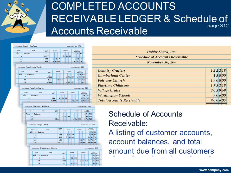 COMPLETED ACCOUNTS RECEIVABLE LEDGER & Schedule of Accounts Receivable