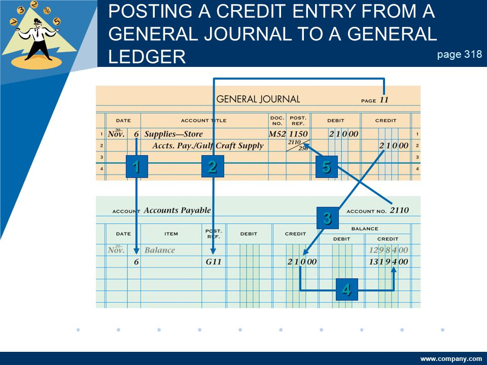POSTING A CREDIT ENTRY FROM A GENERAL JOURNAL TO A GENERAL LEDGER