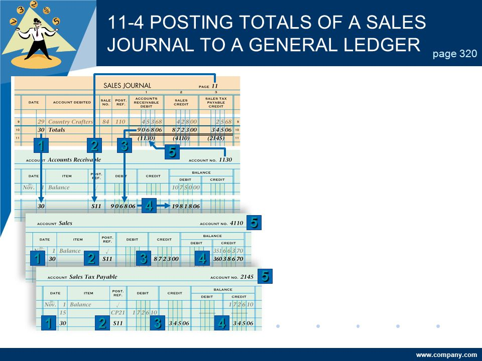 11-4 POSTING TOTALS OF A SALES JOURNAL TO A GENERAL LEDGER