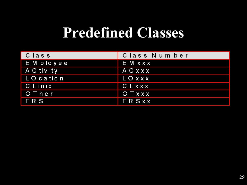 Predefined Classes
