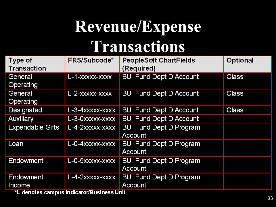 Revenue/Expense Transactions