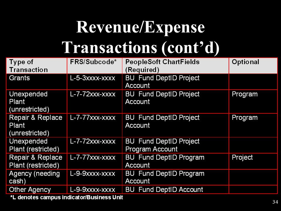 Revenue/Expense Transactions (cont'd)