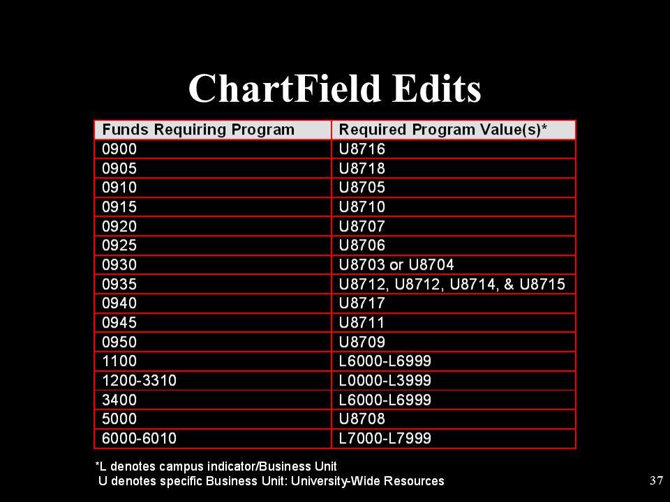 ChartField Edits