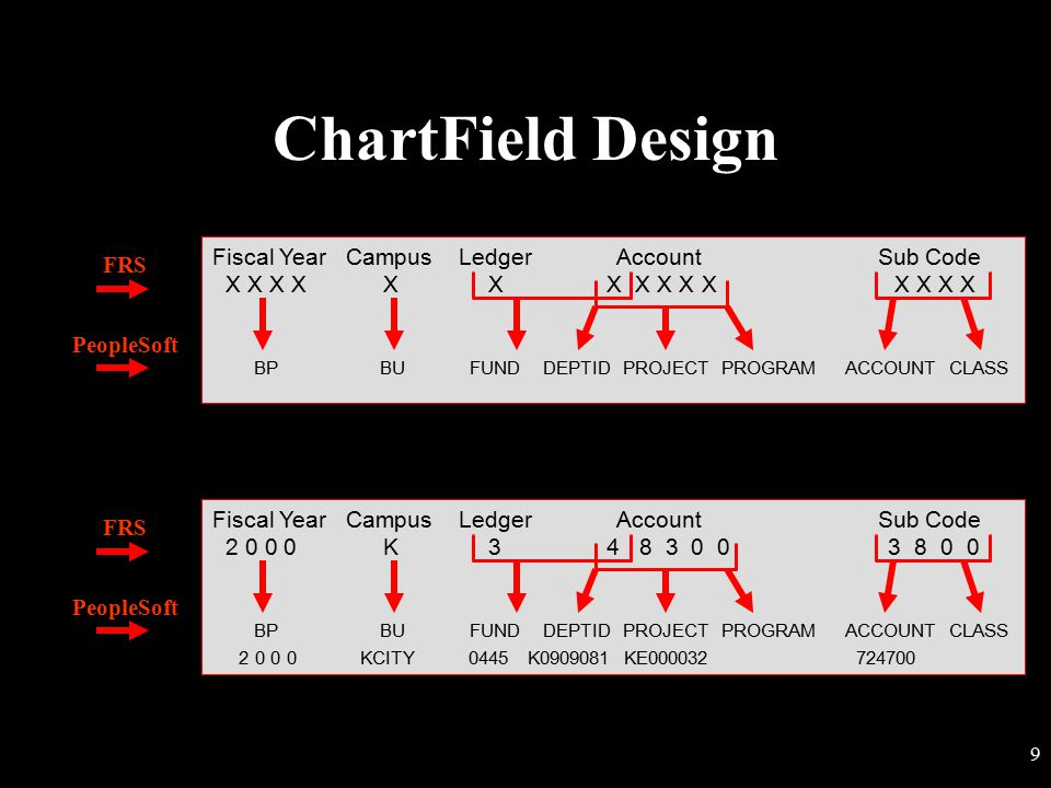 ChartField Design Fiscal Year Campus Ledger Account Sub Code FRS