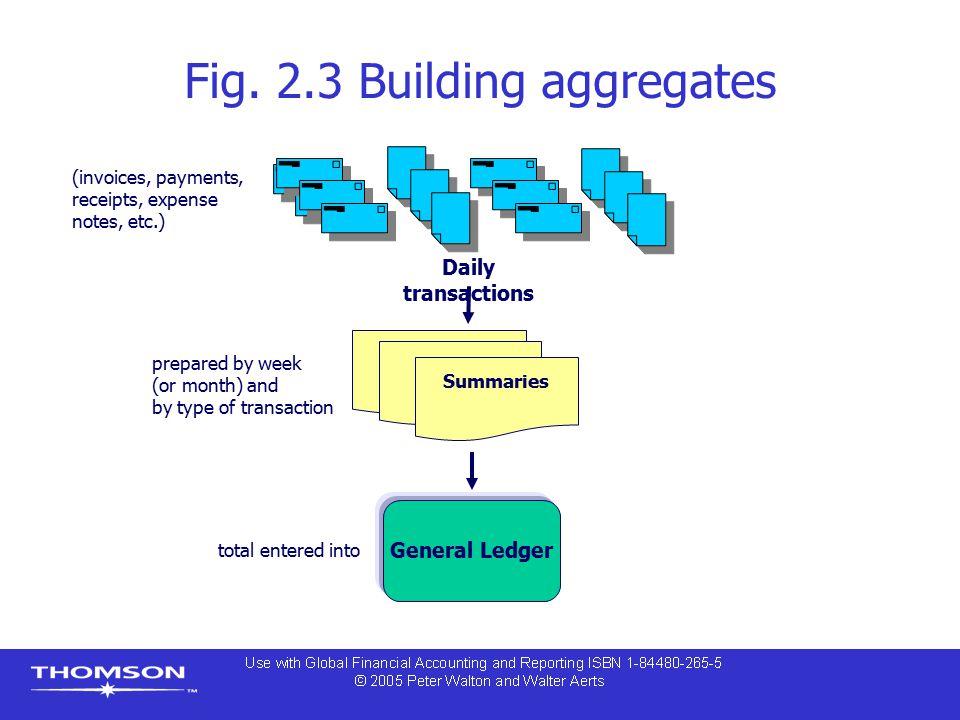 Fig. 2.3 Building aggregates