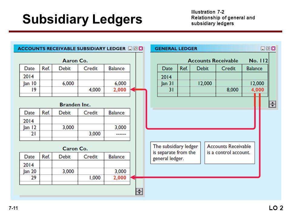 Subsidiary Ledgers LO 2 Illustration 7-2