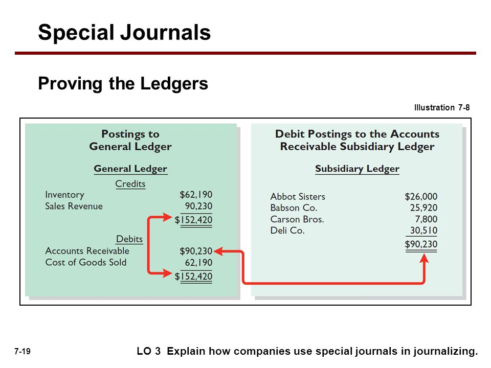 Special Journals Proving the Ledgers