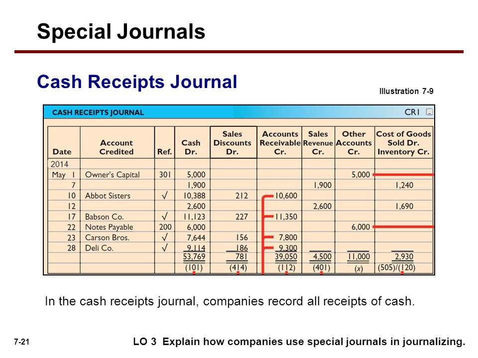 Special Journals Cash Receipts Journal