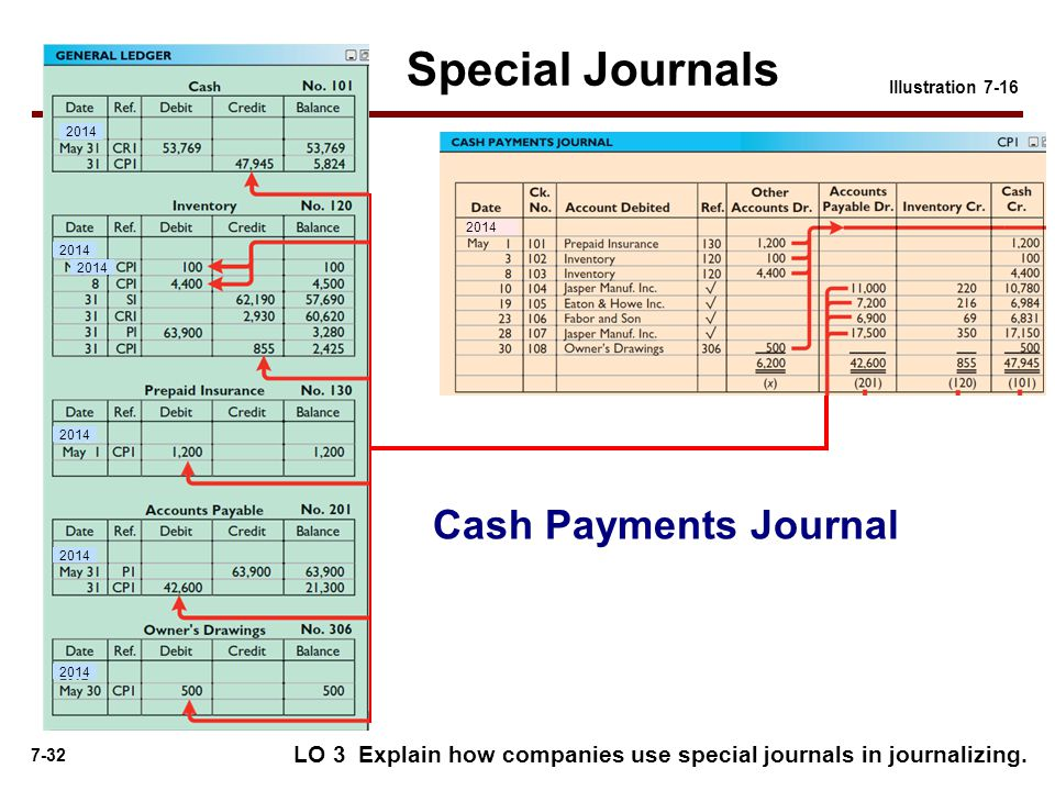 Special Journals Cash Payments Journal