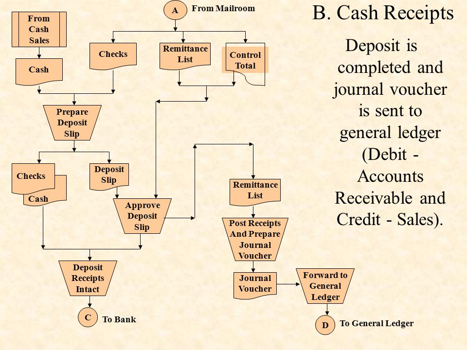 A From Mailroom. Checks. Remittance. List. Control Total. From. Cash. Sales. Prepare. Deposit.