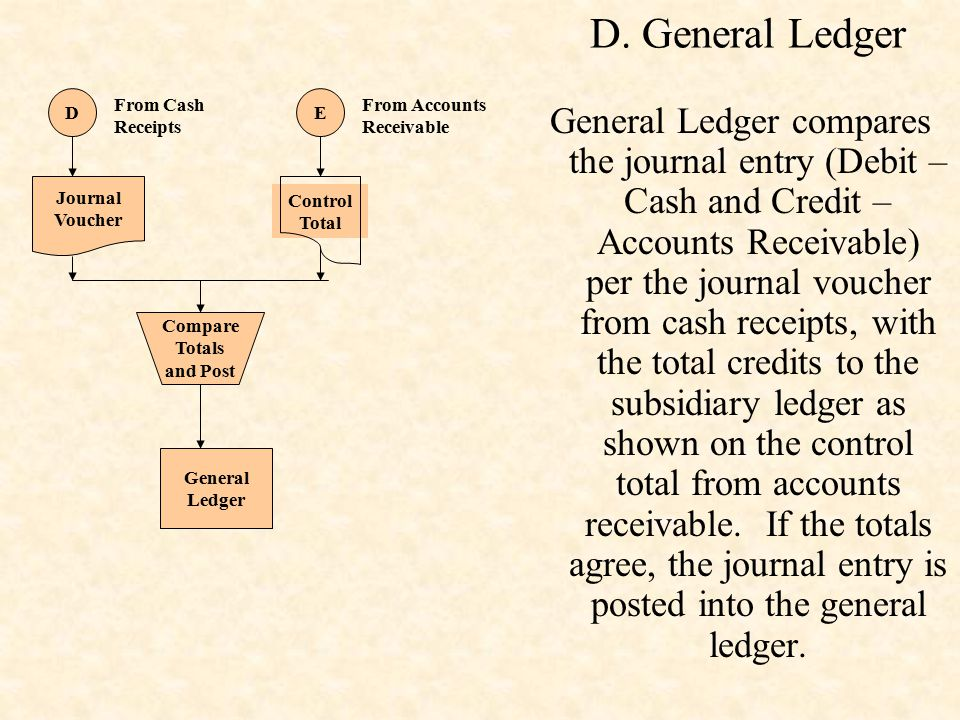 D. General Ledger Control Total. E. From Accounts Receivable. D. From Cash Receipts. Journal. Voucher.