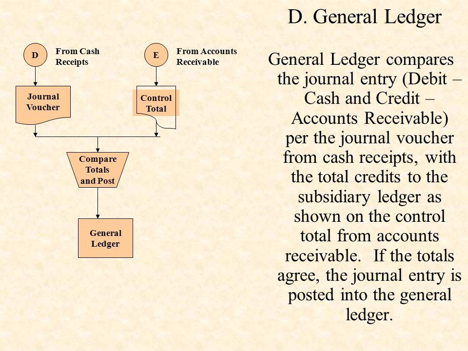 D. General Ledger Control Total. E. From Accounts Receivable. D. From Cash Receipts. Journal. Voucher.