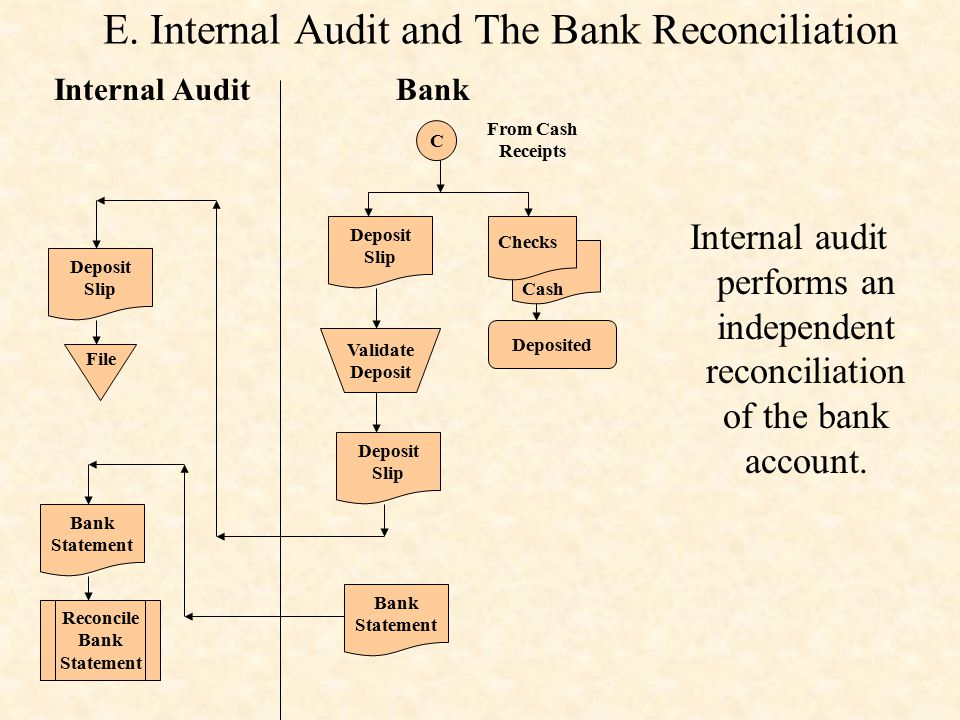 E. Internal Audit and The Bank Reconciliation