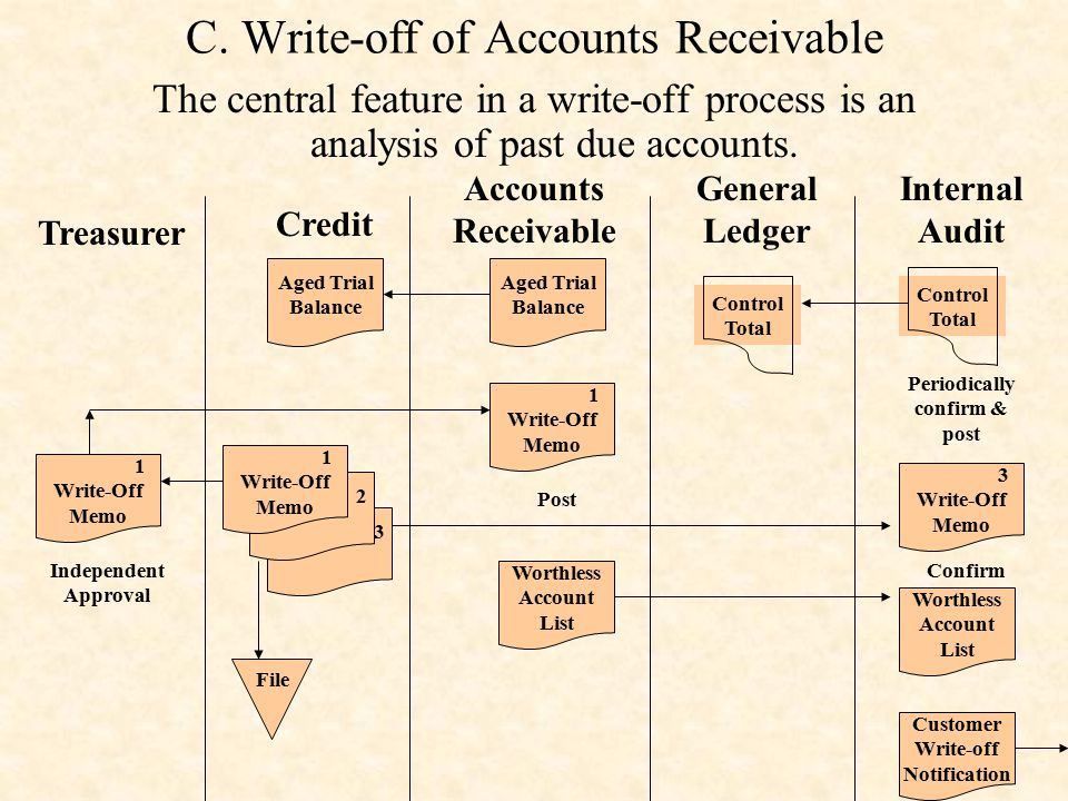 C. Write-off of Accounts Receivable