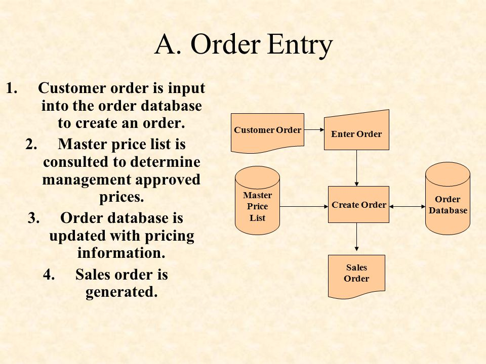 A. Order Entry Customer order is input into the order database to create an order.