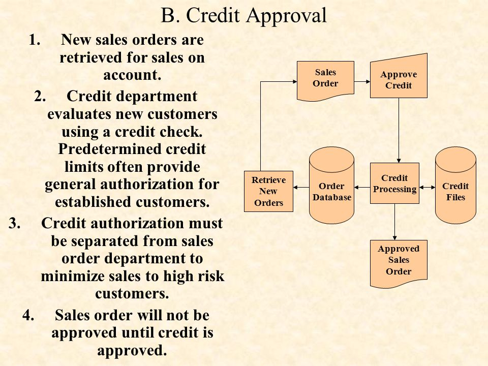 B. Credit Approval New sales orders are retrieved for sales on account.