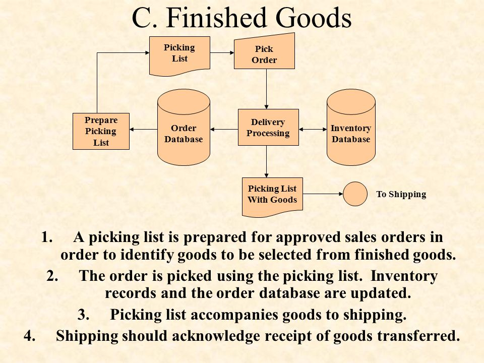 C. Finished Goods Order. Database. Prepare. Picking. List. Pick. Delivery. Processing. Inventory.
