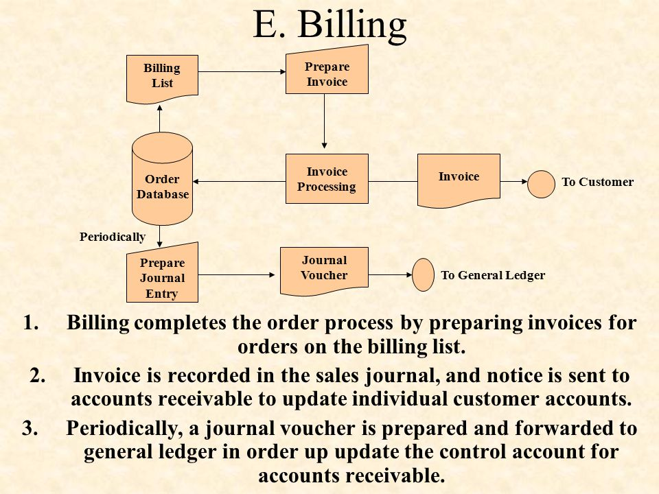E. Billing Order. Database. Billing. List. Prepare. Invoice. Processing. To Customer. Periodically.