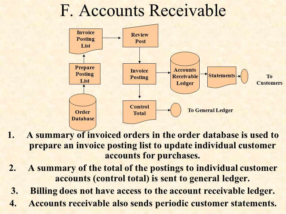 F. Accounts Receivable Order. Database. Prepare. Posting. List. Invoice. Review. Post. Accounts.