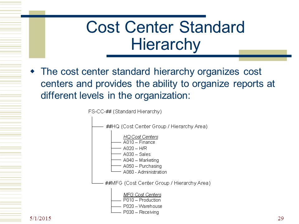 Cost Center Standard Hierarchy