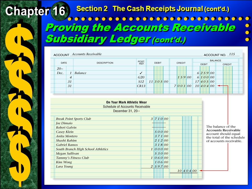 $ $ $ $ Proving the Accounts Receivable Subsidiary Ledger (cont d.)