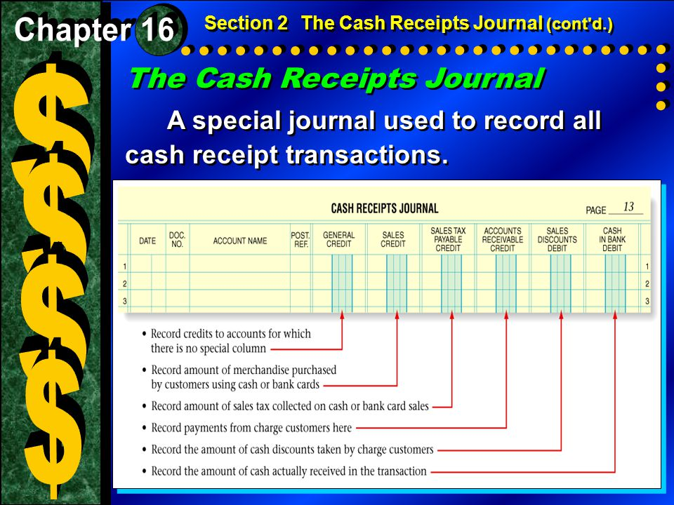 $ $ $ $ The Cash Receipts Journal Chapter 16