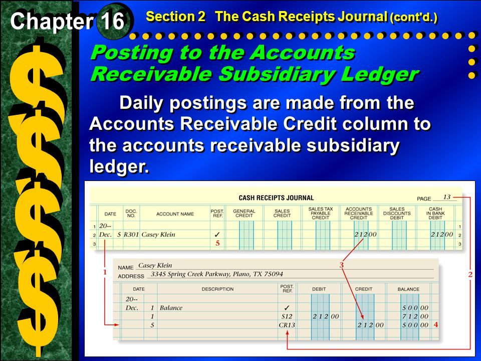 $ $ $ $ Posting to the Accounts Receivable Subsidiary Ledger
