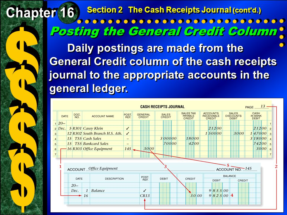 $ $ $ $ Posting the General Credit Column Chapter 16