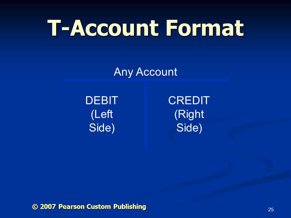 T-Account Format Any Account DEBIT (Left Side) CREDIT (Right Side)