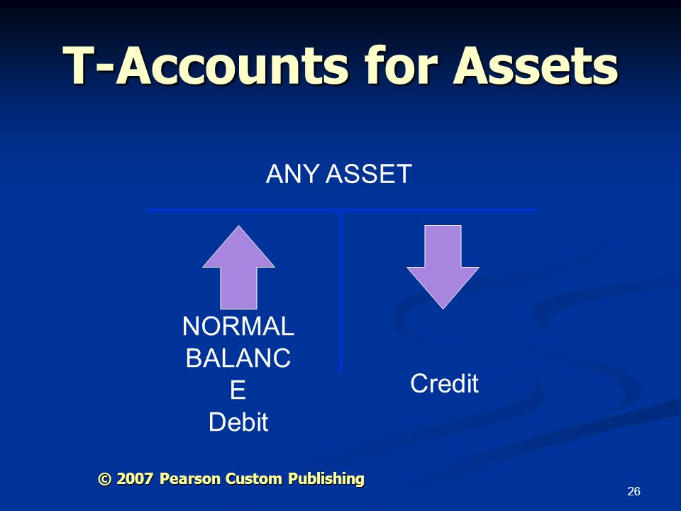 T-Accounts for Assets ANY ASSET NORMAL BALANCE Debit Credit
