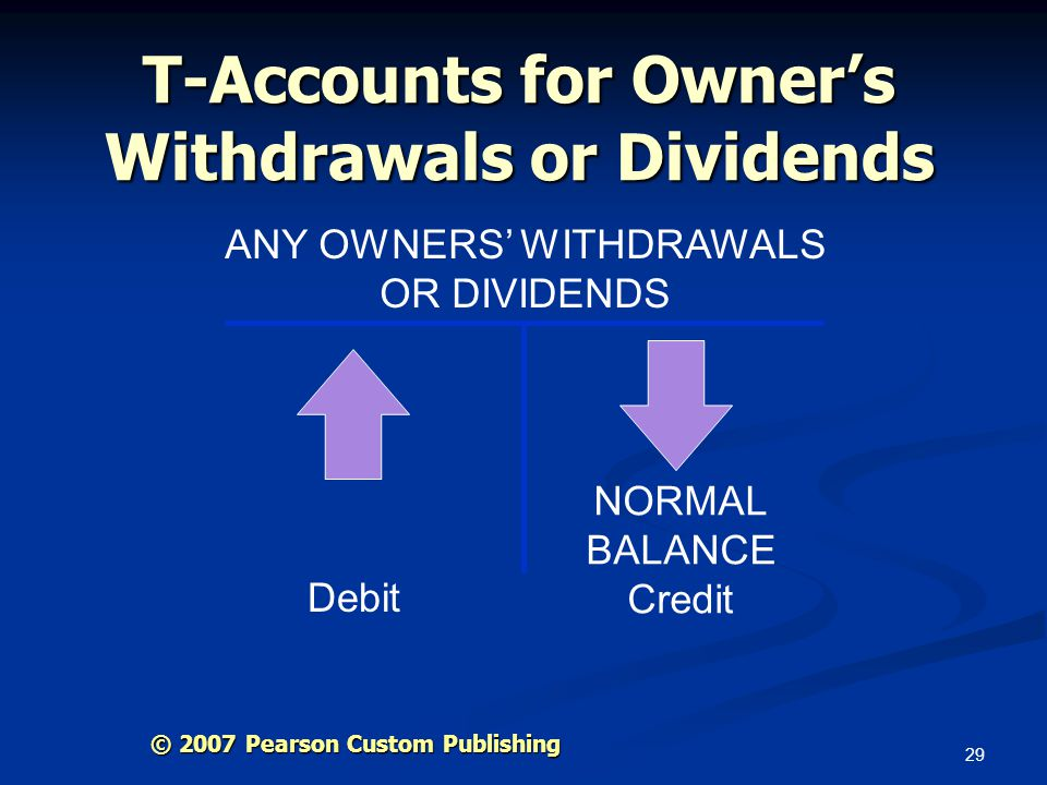 T-Accounts for Owner's Withdrawals or Dividends