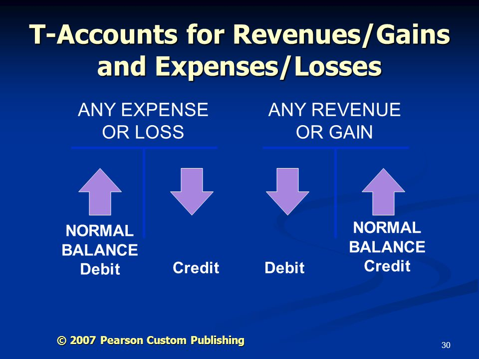 T-Accounts for Revenues/Gains and Expenses/Losses