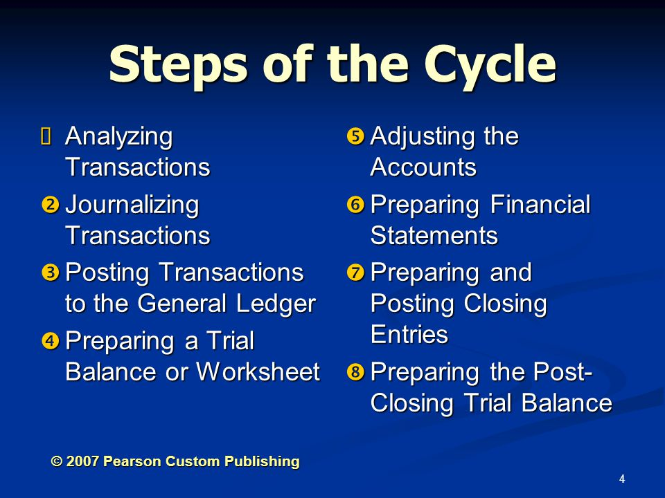Steps of the Cycle Analyzing Transactions Journalizing Transactions