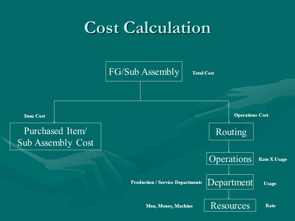 Cost Calculation FG/Sub Assembly Purchased Item/ Routing